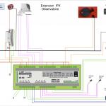RJ et USB observatoire