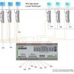 IPX Servitude Local Techn